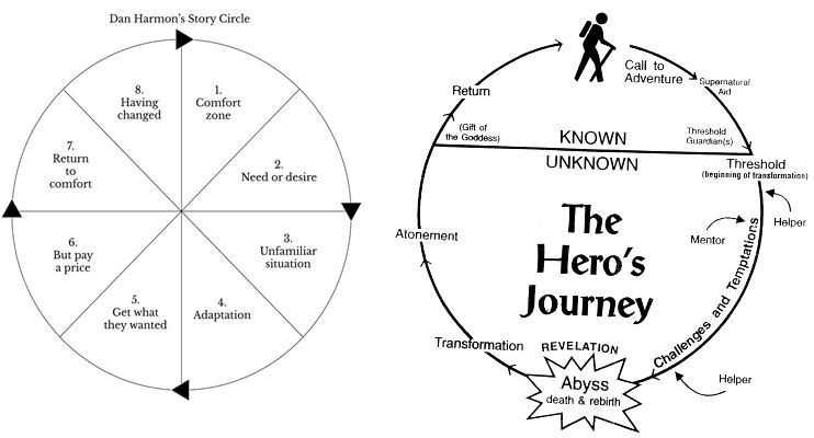 Story Circle and Hero's Journey